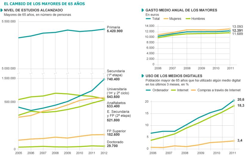 INE cambio mayores 65 años. Fuente: El País