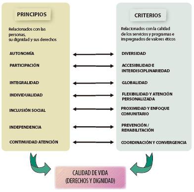 Principios y criterios AICP