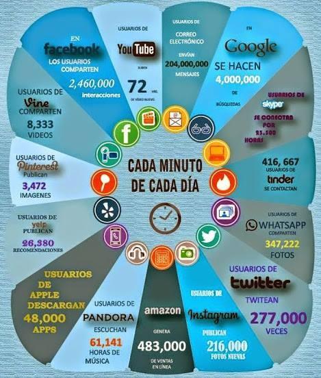 Un minuto en internet. Sociedad de la información