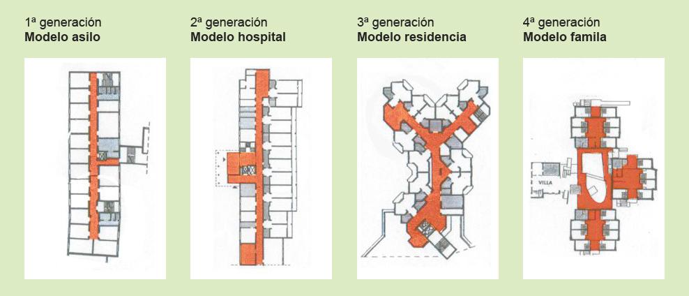 La quinta generaci n modelos residenciales para personas for Asilo de ancianos pdf
