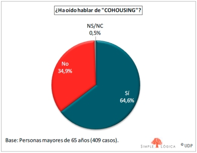 oido-cohousing