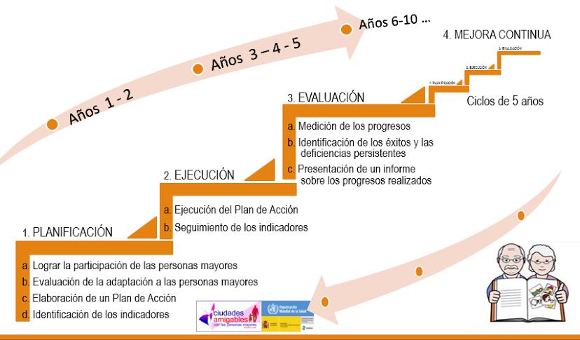 escalera_Ciudades_Amigables