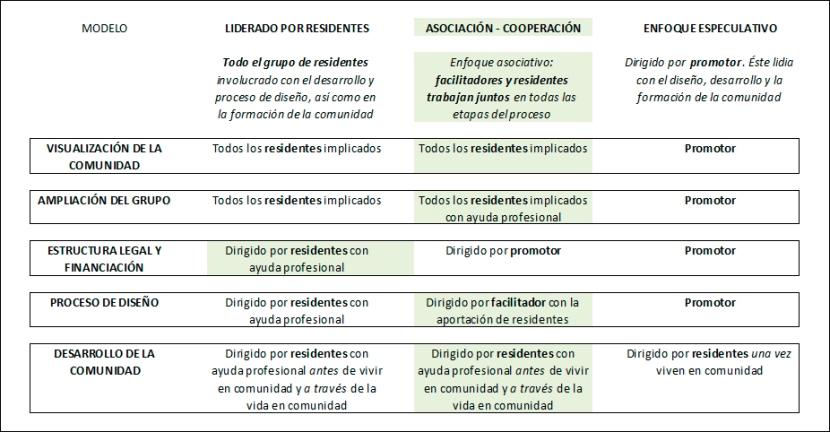 Modelos desarrollo cohousing y jubilares