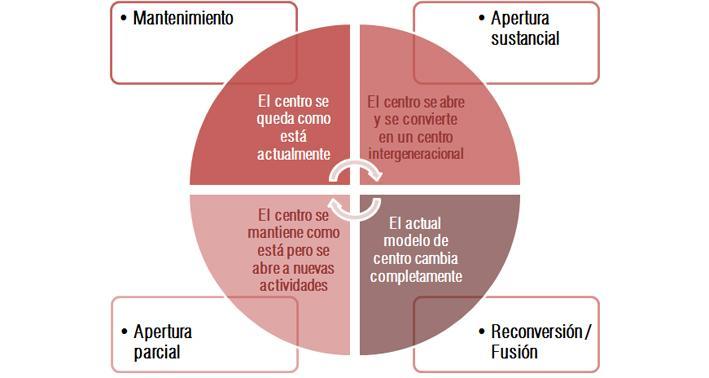 encuesta_centros_mayores